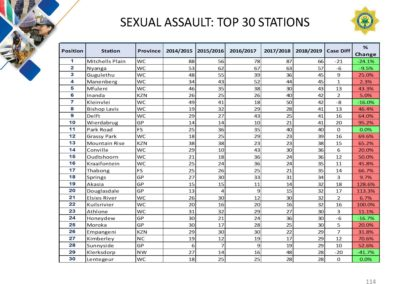 Crime-Stats (1)_Page_114