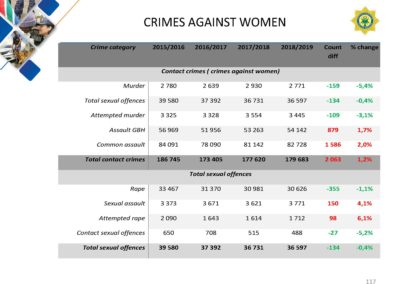 Crime-Stats (1)_Page_117