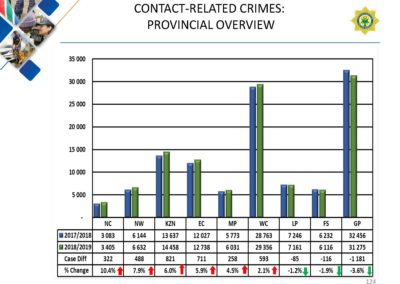 Crime-Stats (1)_Page_124