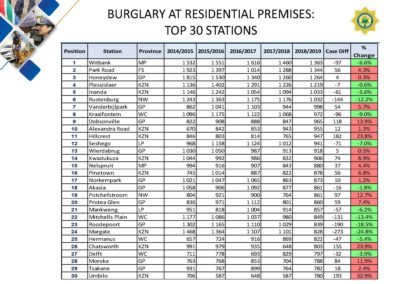 Crime-Stats (1)_Page_142