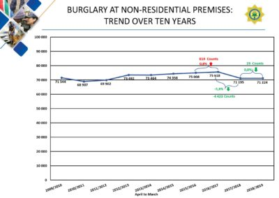 Crime-Stats (1)_Page_143