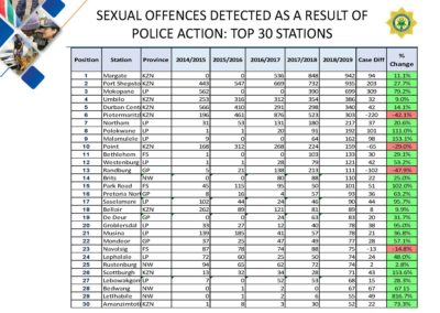 Crime-Stats (1)_Page_193