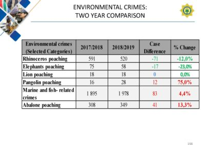 Crime-Stats (1)_Page_198